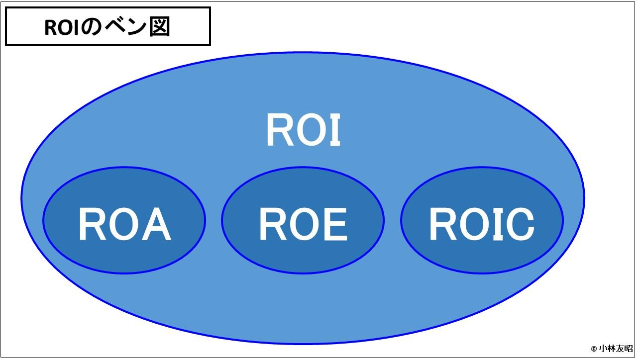 財務分析(入門編)_ROIのベン図