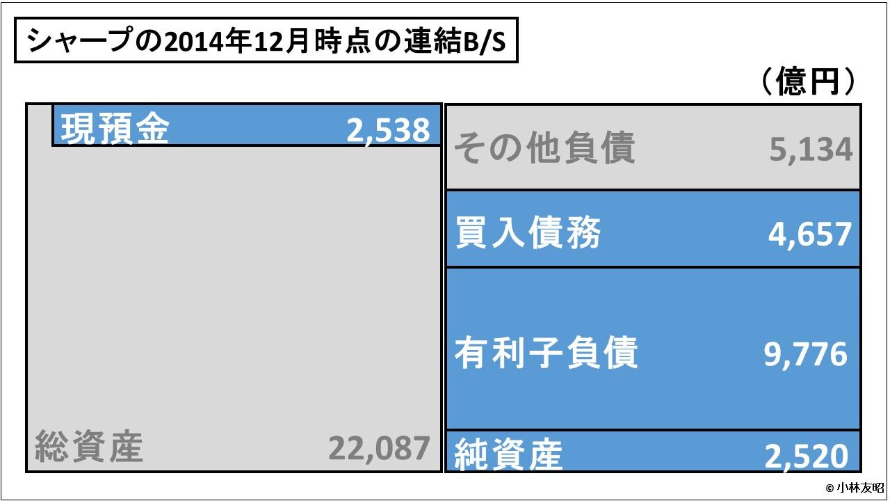 経営管理会計トピック_シャープの連結BS_201412