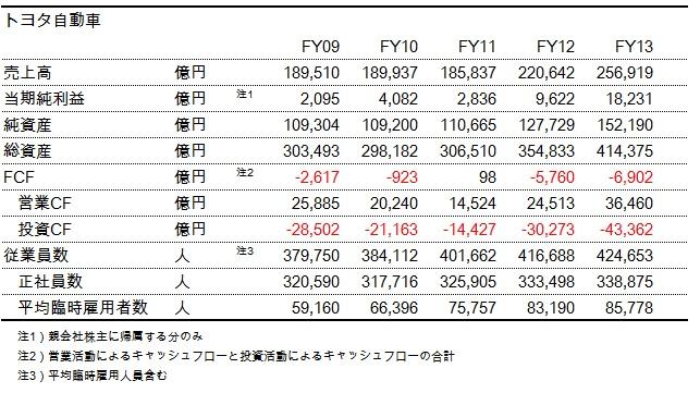 財務分析(入門編)_トヨタ自動車_トレンド表