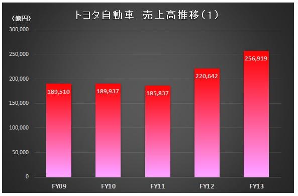 財務分析(入門編)_トヨタ自動車_売上高推移(1)