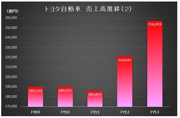財務分析(入門編)_トヨタ自動車_売上高推移(2)
