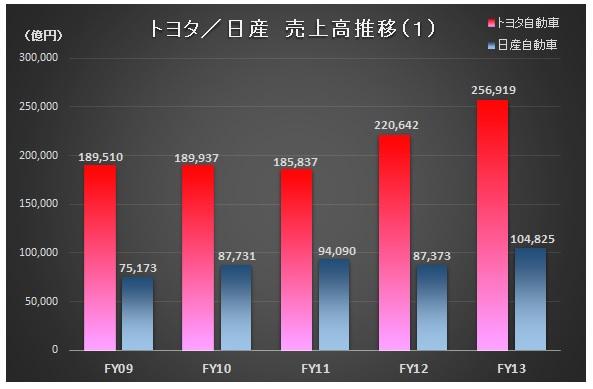 財務分析(入門編)_トヨタ・日産_売上高推移(1)