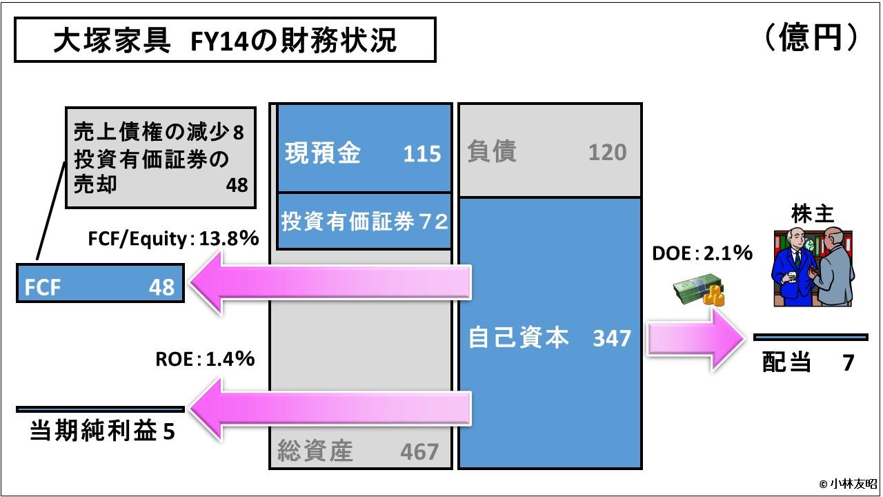 経営管理会計トピック_大塚家具の財務状況_FY14