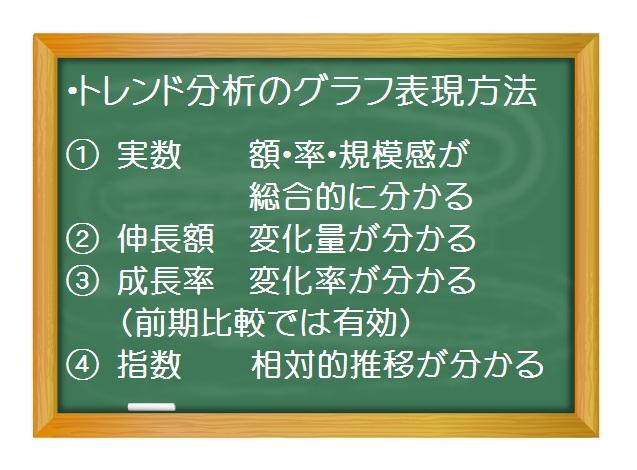 財務分析(入門編)_成長性分析(3)トレンド分析 各種グラフの読み方