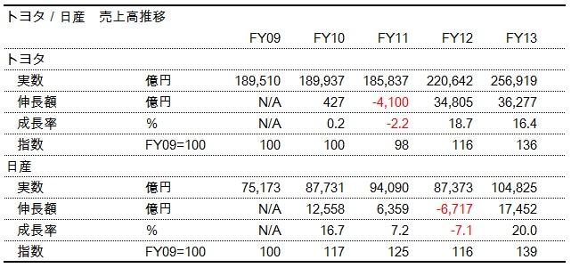 財務分析(入門編)_トヨタ・日産_売上高推移表