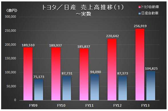 財務分析(入門編)_トヨタ・日産_売上高推移(1)~実数