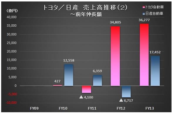 財務分析(入門編)_トヨタ・日産_売上高推移(2)~前年伸長額