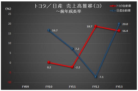 財務分析(入門編)_トヨタ・日産_売上高推移(3)~前年成長率