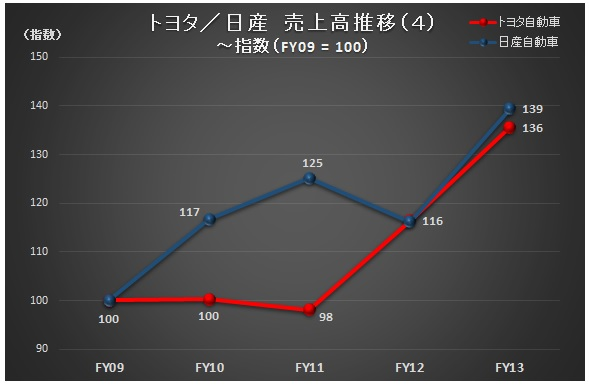 財務分析(入門編)_トヨタ・日産_売上高推移(4)~指数