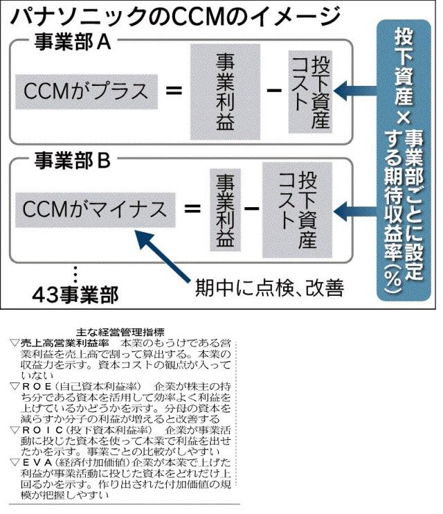 経営管理会計トピック_20150311日経新聞朝刊_パナソニックCCM