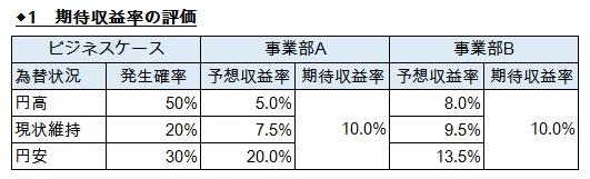 経営管理会計トピック_パナソニック_CCM_期待収益率の評価