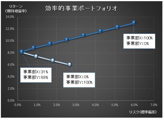 経営管理会計トピック_パナソニック_CCM_事業部Xと事業部Yのポートフォリオ_グラフ
