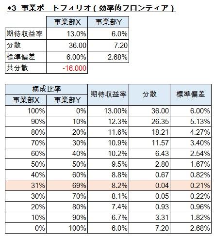 経営管理会計トピック_パナソニック_CCM_事業部Xと事業部Yのポートフォリオ_数表