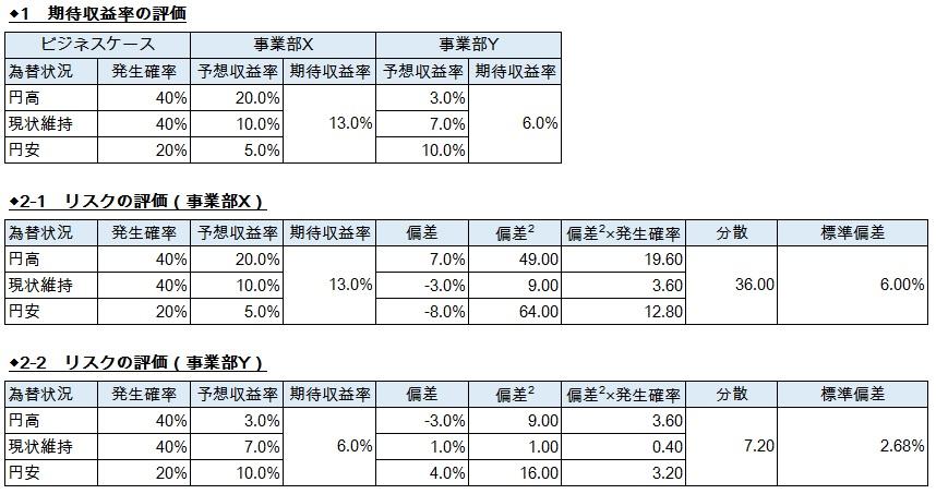 経営管理会計トピック_パナソニック_CCM_事業部Xと事業部Yの評価