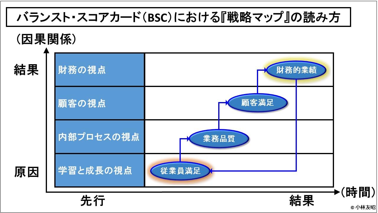 経営管理会計トピック_BSCの戦略マップの見方