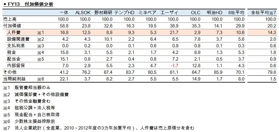 経営管理会計トピック_付加価値分析_労働分配率の検証用