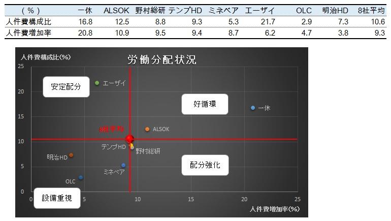 経営管理会計トピック_労働分配状況_グラフ