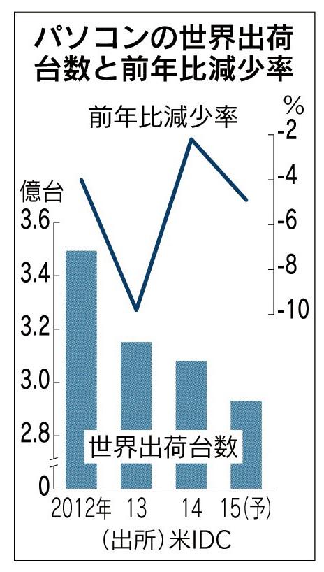 日本経済新聞(朝刊)2015年3月14日 掲載 パソコン世界出荷台数、今年は4.9%減