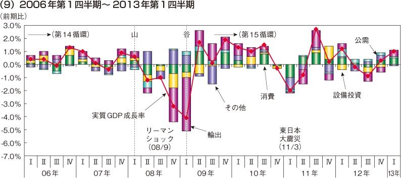 内閣府 実質GDP成長率(2006年第1四半期~2013年第1四半期)