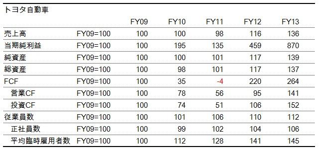 財務分析(入門編)_トヨタ_ファンチャート_数表