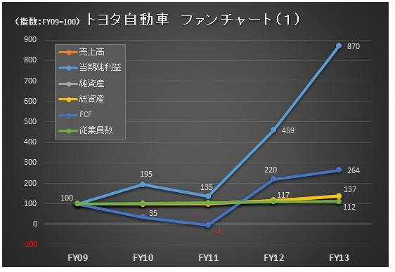財務分析(入門編)_トヨタ_ファンチャート1