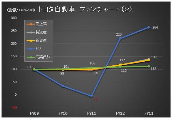 財務分析(入門編)_トヨタ_ファンチャート2