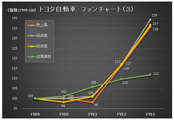 財務分析(入門編)_トヨタ_ファンチャート3