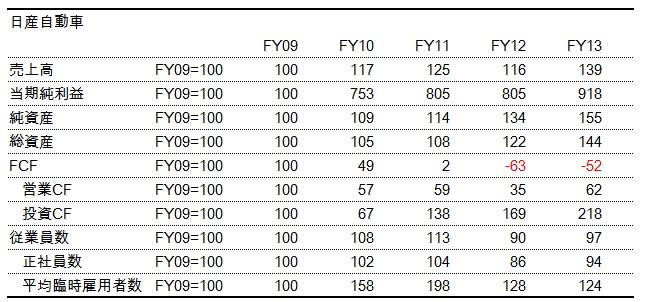 財務分析(入門編)_日産_ファンチャート_数表