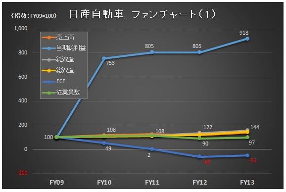 財務分析(入門編)_日産_ファンチャート1