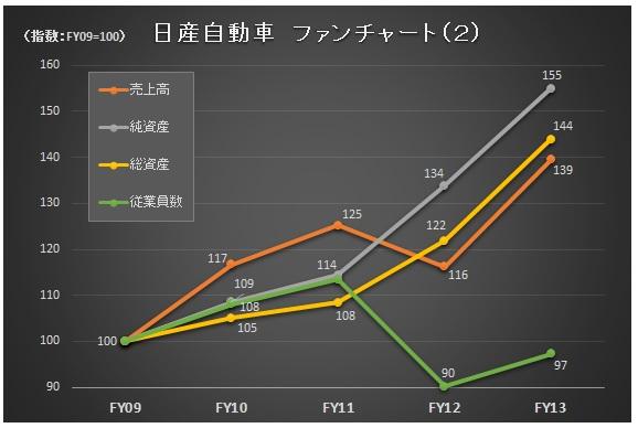 財務分析(入門編)_日産_ファンチャート2