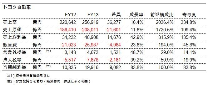 財務分析(入門編)_トヨタ当期純利益成長率貢献度分析