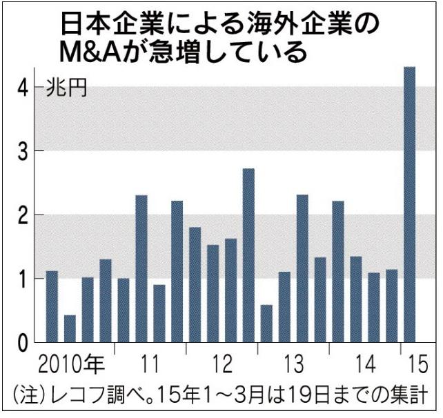 経営管理会計トピック_海外企業M&Aの増加_レコフ調べ