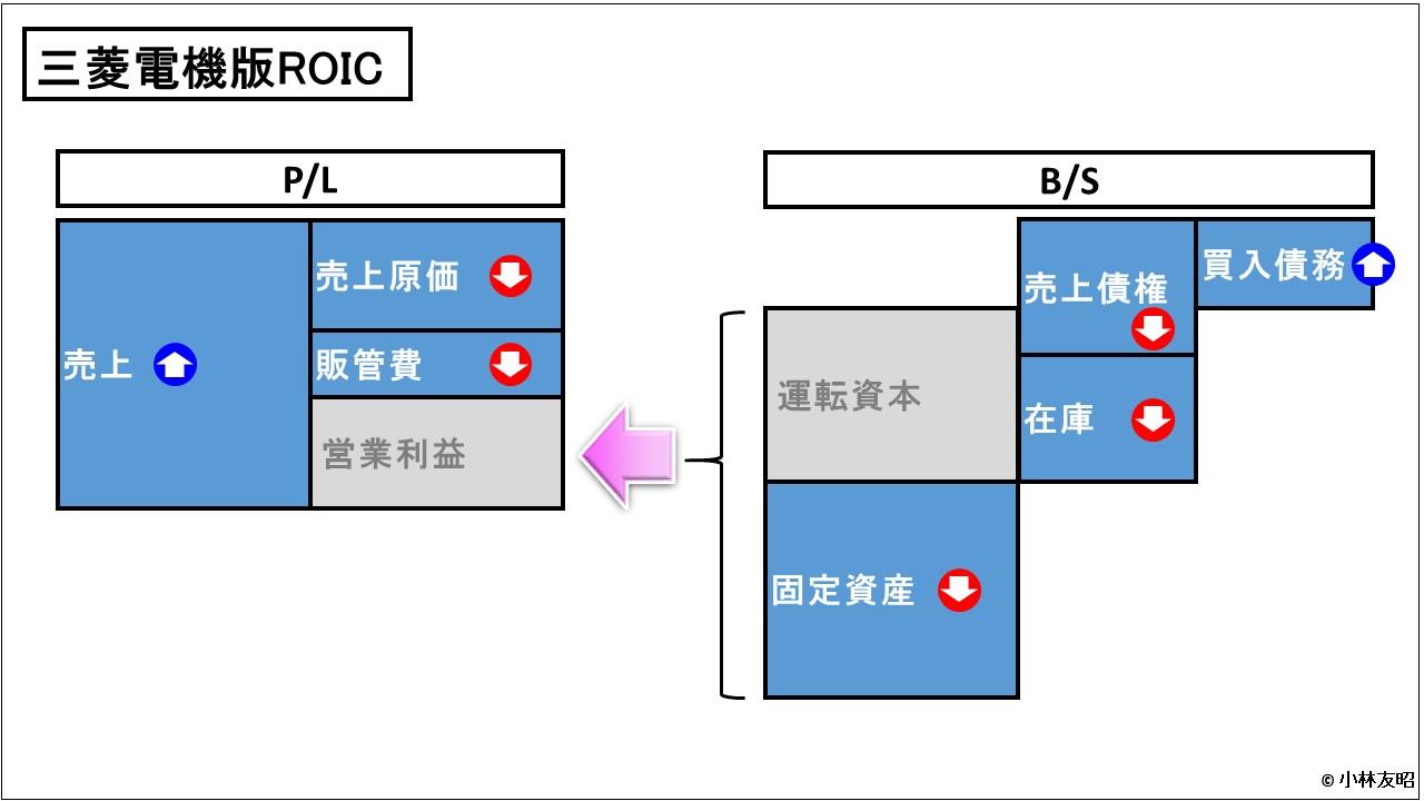 経営管理会計トピック_三菱電機版ROIC