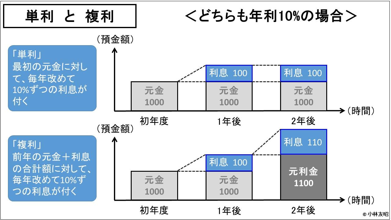財務分析(入門編)_単利と複利