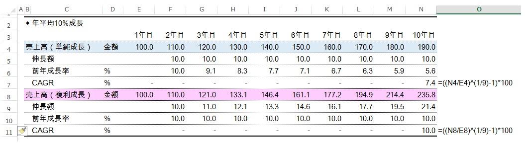 財務分析(入門編)_年平均10%成長_数表