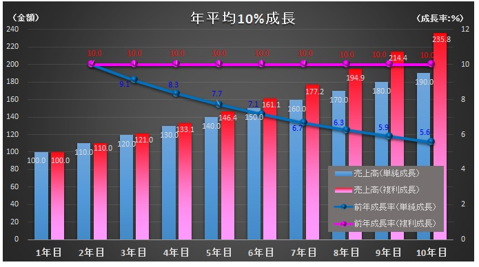 財務分析(入門編)_年平均10%成長_グラフ