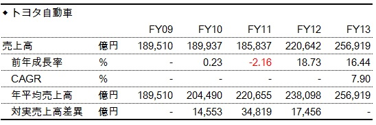 財務分析(入門編)_トヨタ自動車_売上高のCAGR