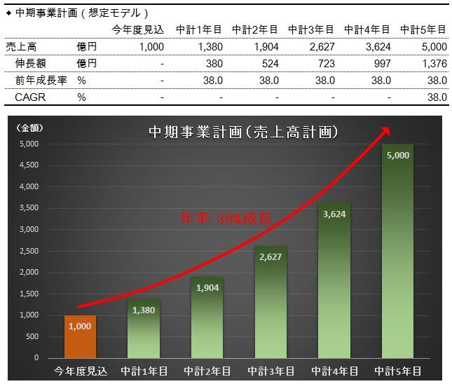 財務分析(入門編)_中期事業計画における売上高_CAGRで推論