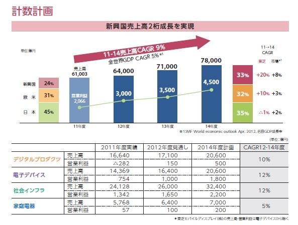 財務分析(入門編)_東芝_中計_CAGR