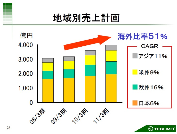財務分析(入門編)_テルモ_中計_CAGR