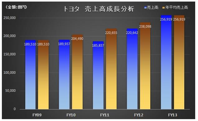 財務分析(入門編)_トヨタ_売上高成長性分析_CAGR