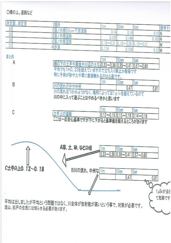 富士川測定②縮小