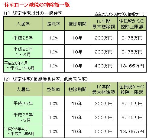 H27年税制改正大綱住宅ローン控除額一覧