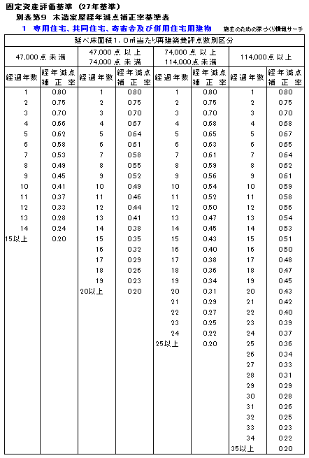経年減点補正率表H27年度木造