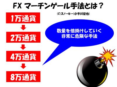 FXマーチンゲール手法