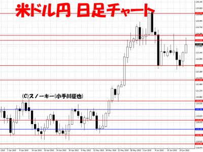 米ドル円日足チャート2015年6月24日