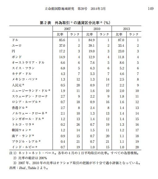 外為取引の通貨区分比率