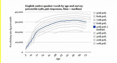 英語ネイティヴの大人の語彙は30000語.jpg