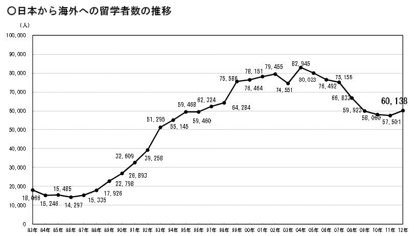 日本から海外への留学者数の推移.jpg