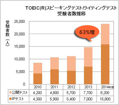 TOEIC-SW受験者数の推移.jpg